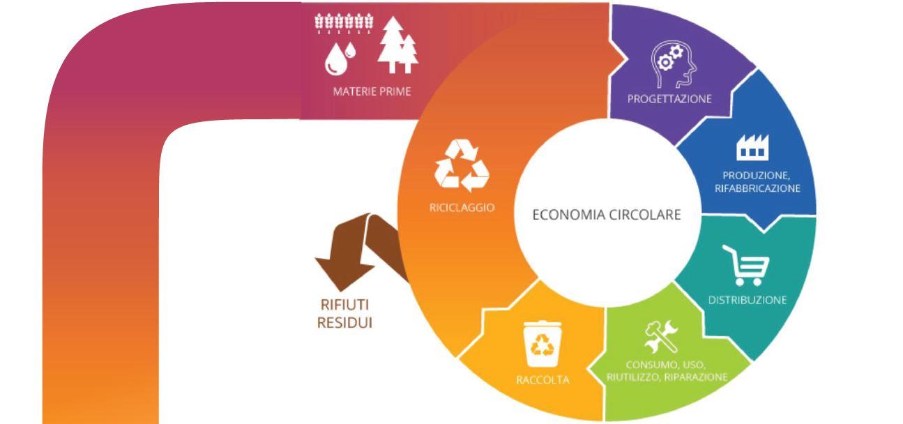 Economia Circolare e Industria 4.0